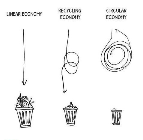 Economia circolare e comunità resilienti: una visione sistemica
